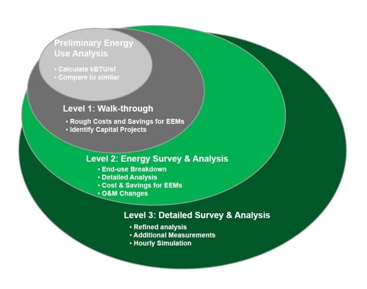 ASHRAE Energy Audit Levels Explained