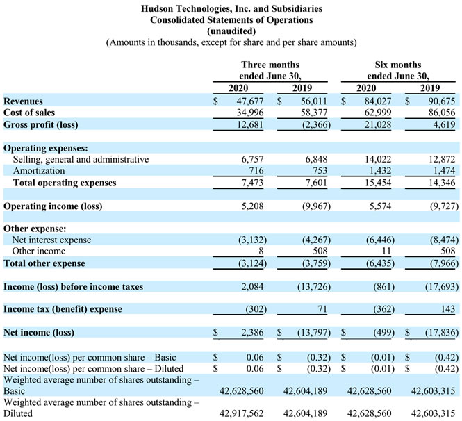 Hudson 2Q2020 Earnings Release